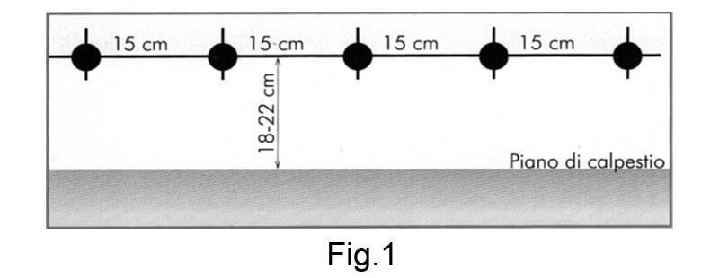 SPEEDY contro l'umidità di risalita - Fig.1