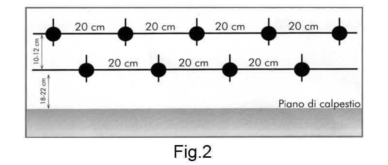 SPEEDY contro l'umidità di risalita - Fig.2